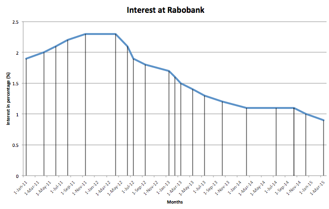 Interest at Rabobank, going from 2,3 to 0,9